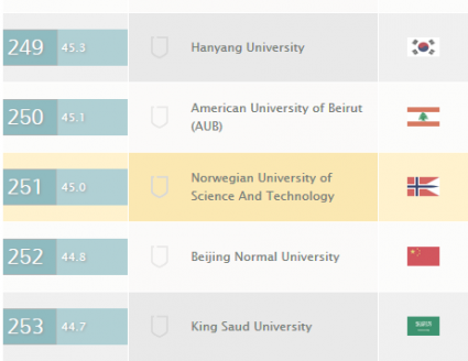 American University Ranking >> American University Of Beirut Second Highest Ranked School In The