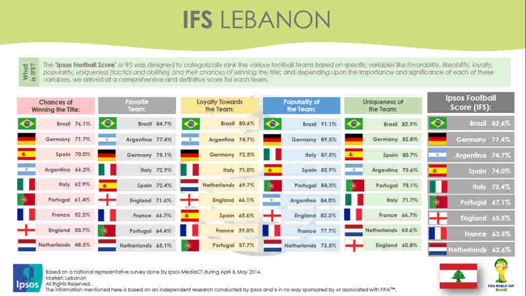 Lebanon IFS