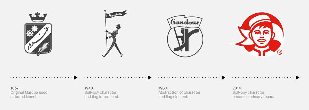 gandour_logo_evolution