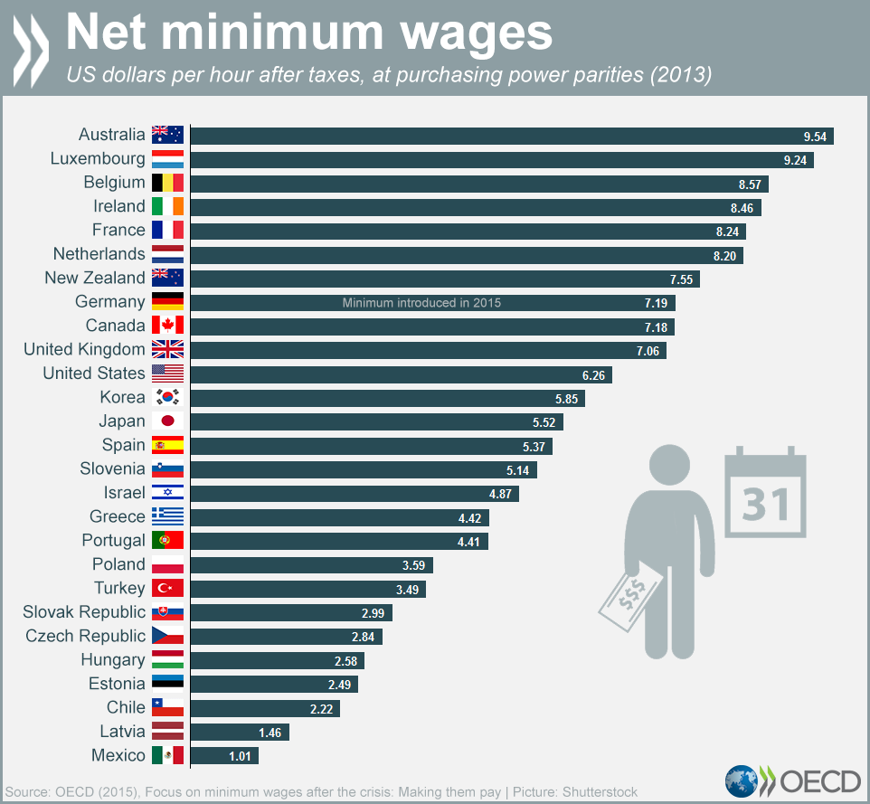 chart-oecd-minimum-wage-big