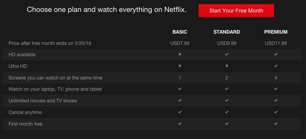 Netflix subscription plan