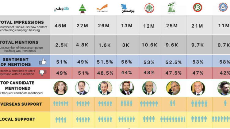 #Elections2018 Infographic: What are Lebanese Saying on Social Media?