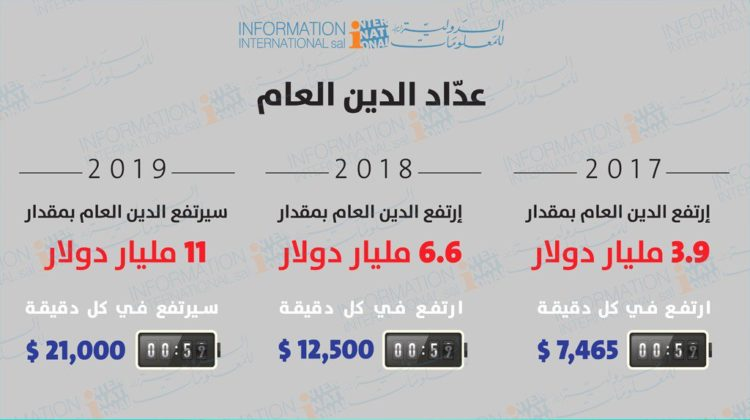 Lebanon's Debt Increases $21,000 Every Minute