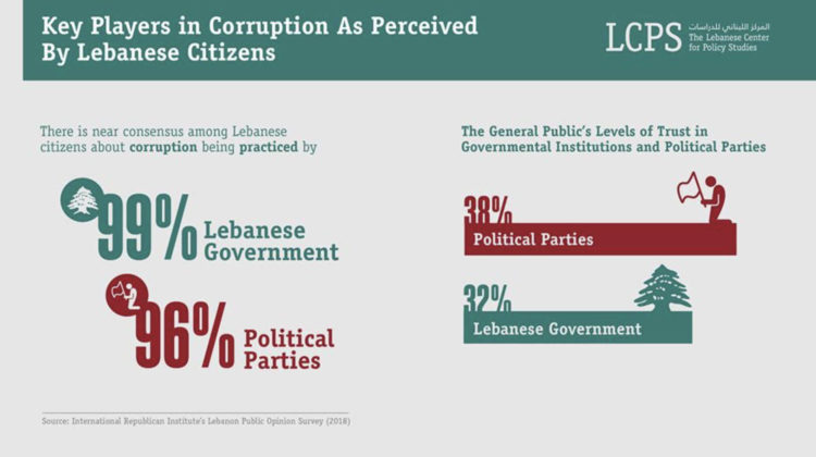 LCPS 2018 Report: 95% of Lebanese Think We're Headed in The Wrong Direction