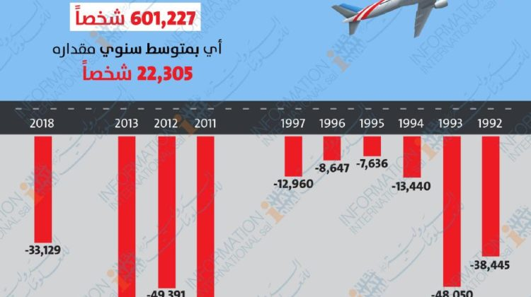 Over 4,700 Lebanese are Emigrating from #Lebanon Every Month